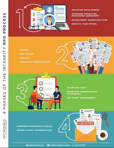 rpo infographic